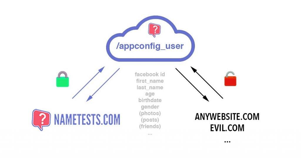 NameTests app config